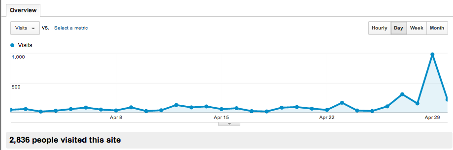 How I grew my blog readership 659% in just 3 …