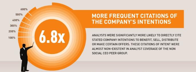 Analyst Social CEOs