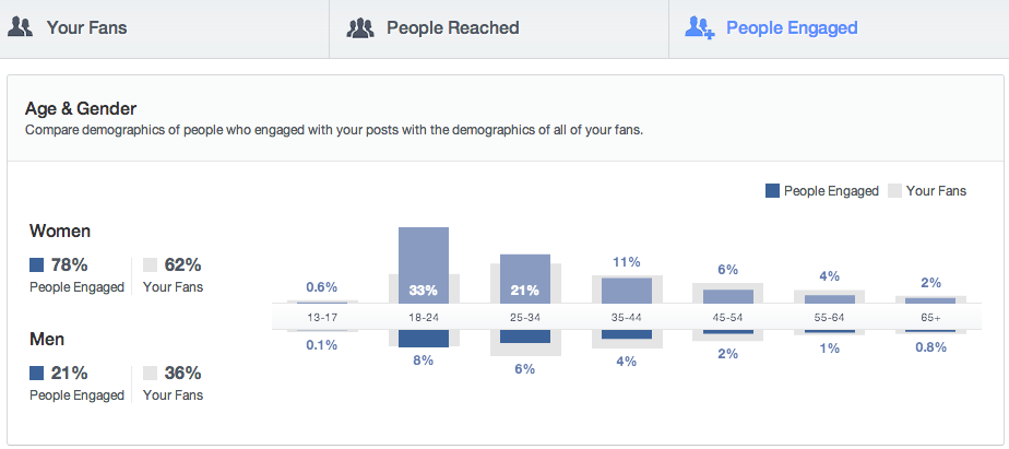 FB Insights 7